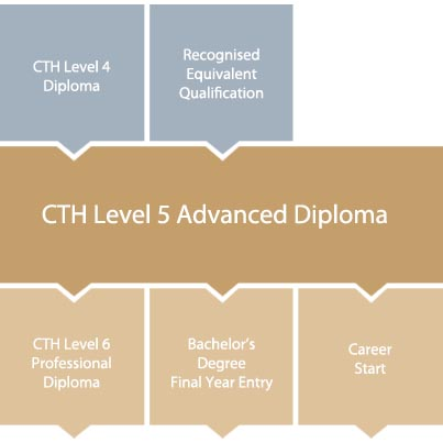 cth-level-5-diploma-in-hospitality-progression-chart