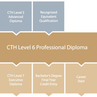 cth-level-6-diploma-in-tourism-hospitality-progression-chart