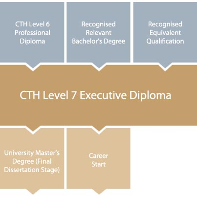 cth-level-7-diploma-in-hospitality-tourism-progression-chart