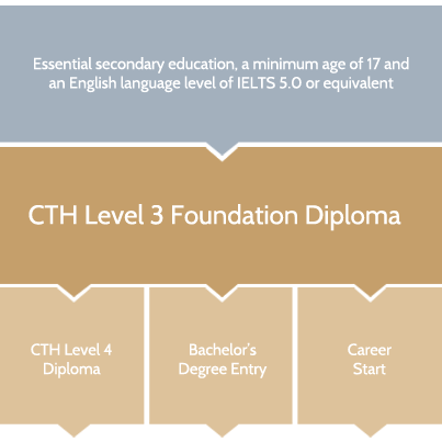 cth-level-3-diploma-in-tourism-hospitality-progression-chart