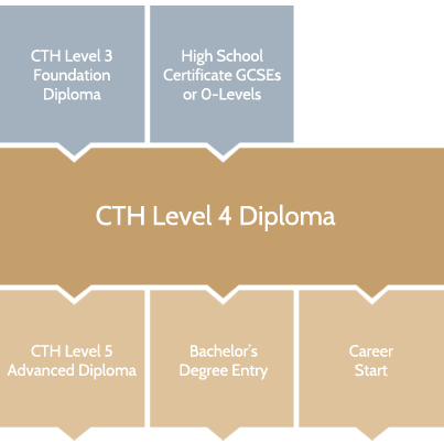 cth-level-4-progression-chart