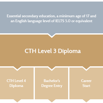 stls level 3 diploma Below is an essay on level 3 stls unit 304 from anti essays, your source for research papers, essays, and term paper examples  qualification: hsc diploma level .
