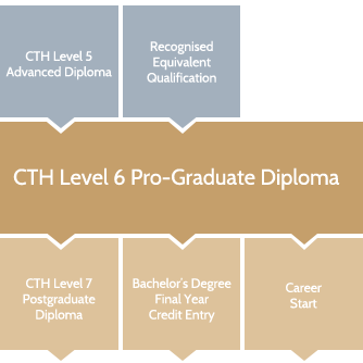 Level 6 Diploma in Hospitality and Tourism Management