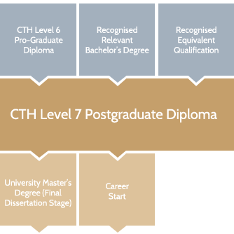 Level 7 Postgraduate Diploma in Hospitality and Tourism Management