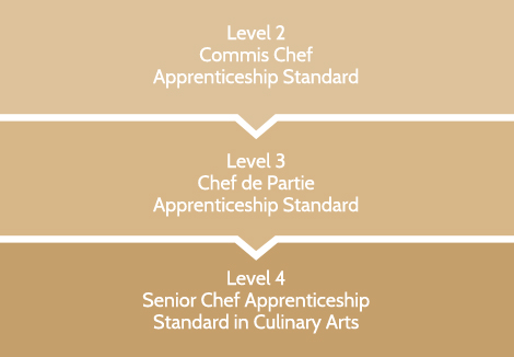 Culinary Apprenticeships